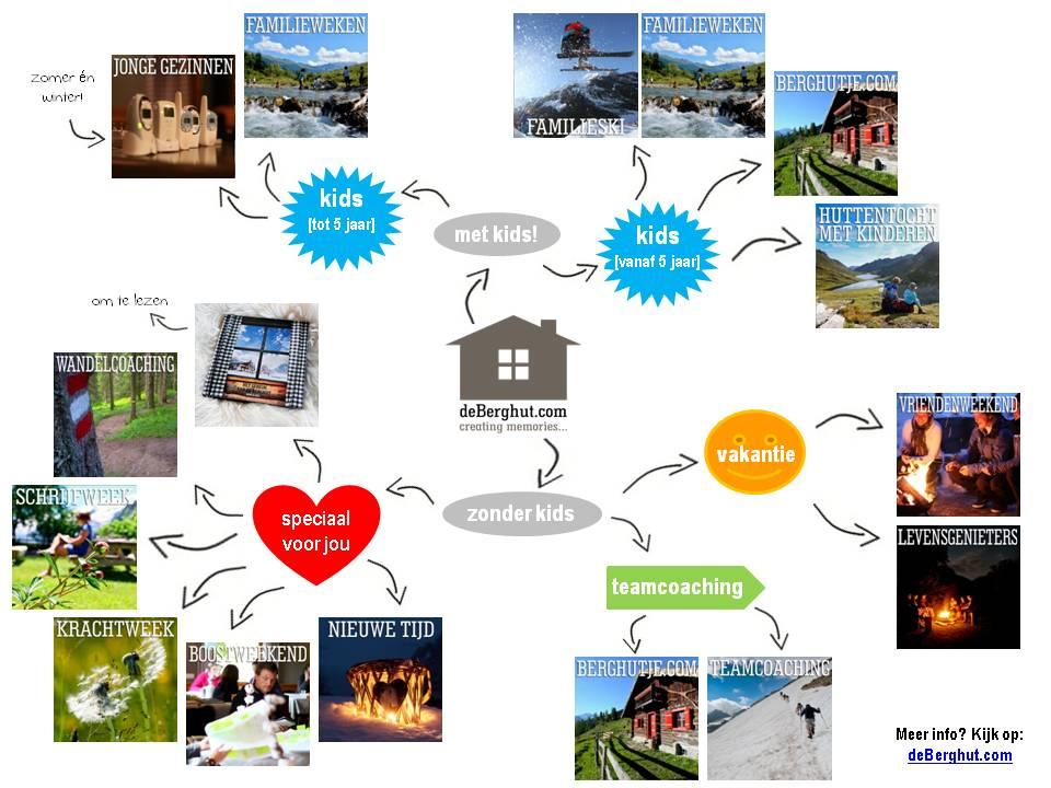 aanbod def de Berghut.com vakantie in Oostenrijk retraite schrijfweek ondernemers actieve vakantie met kinderen 2015